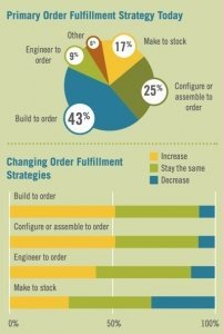 Changing Order Fulfillment Strategies