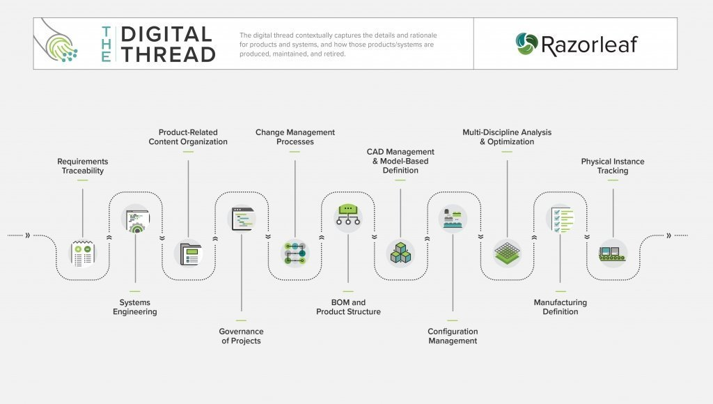 The Digital Thread represents the development of products or processes in your organization.