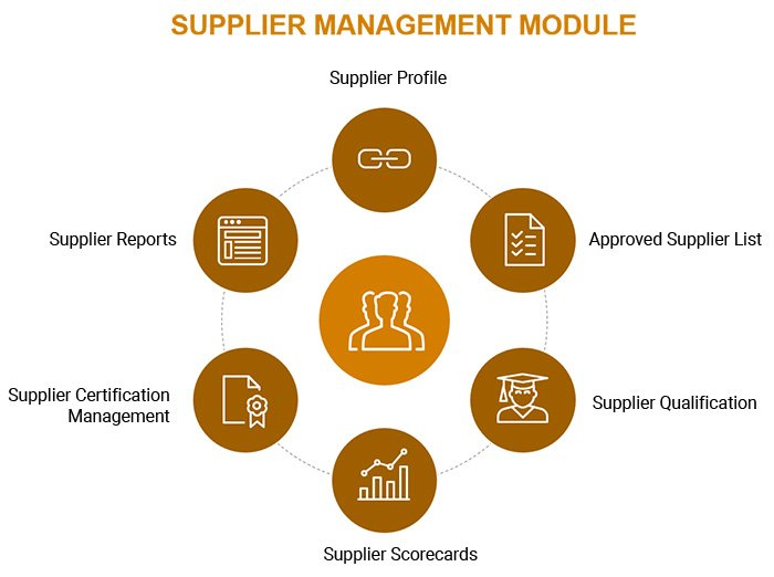 The Supplier Management Module for Aras Innovator is a core component of Razorleaf's Manufacturing Suite