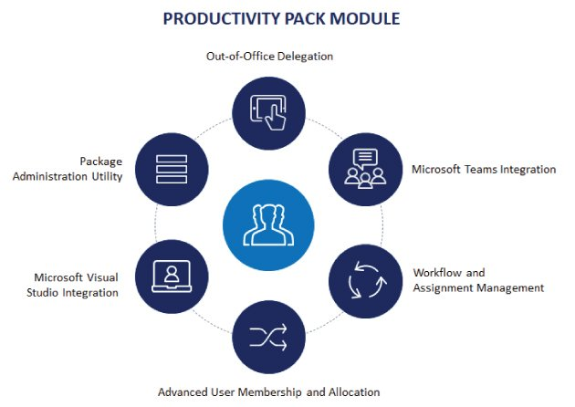 Productivity Pack for Manufacturing Suite